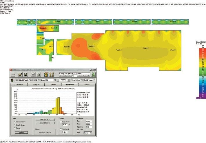 ABB. 6: Direktschallpegelverteilung für die Frequenzbänder von 2, 4 und 8 kHz