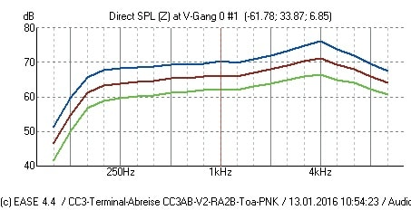 ABB. 7: Gemittelter Frequenzgang für den Direktschallpegel mit Standardabweichung