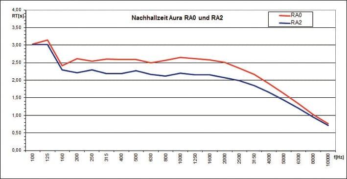 ABB. 4: Nachhallzeitberechnung aus der EASE-Software für zwei raumakustische Varianten. Variante 2 (blau) wurde umgesetzt.