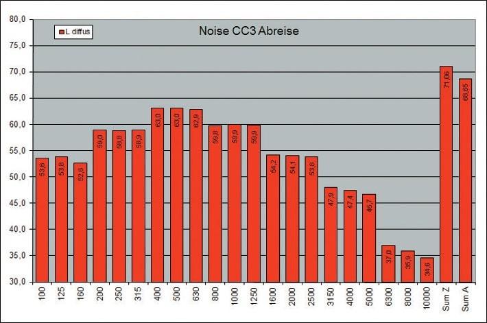 ABB. 5: Störpegelabschätzung für 500 in gehobener Lautstärke sprechende Personen in der Abreisehalle