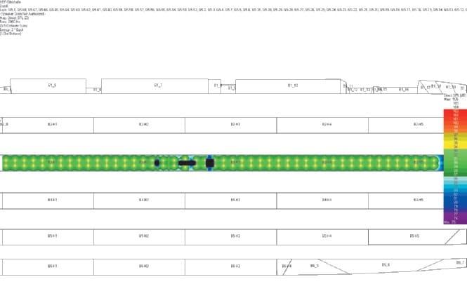 Abb. 5: Simulationsergebnis der Direktschallpegelverteilung für die Frequenzbänder der 1, 2 und 4 kHz Oktave. Das Bild zeigt für die wichtigen höheren Frequenzen eine gleichmäßige Verteilung über dem Bahnsteig.