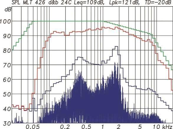 Multitonmessung der 24C mit Extender mit einem EIA- 426B Spektrum und 12 dB Crestfaktor. Bei 10 % Gesamtverzerrungsanteil TD wird, bezogen auf 1 m Entfernung im Freifeld, ein Mittlungspegel Leq von 112 dB und ein Spitzenpegel von Lpk 123 dB erreicht