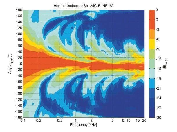 Horizontale Isobaren der 24C mit Extender; die Neigung der Hochtonzeile während der Messung betrug 6°