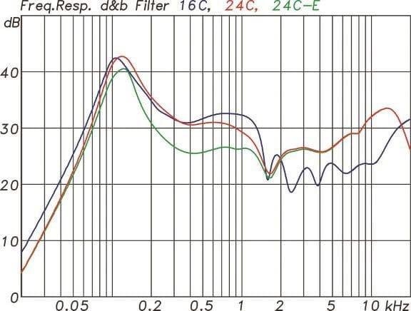 Filterfunktion in den d&b-Verstärkern für die drei Modelle der xC-Serie