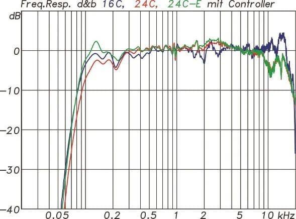 Frequenzgänge der 16C (blau), 24C (rot) und 24C-E (grün) mit Controller gemessen