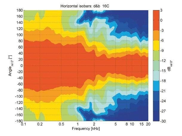 Horizontale Isobaren der 16C