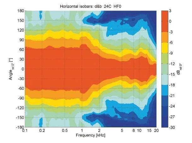 Horizontale Isobaren der 24C. Das Kardioid-Verhalten ist deutlich zu erkennen und bewirkt bis zu tiefsten Frequenzen eine ausgeprägte Richtwirkung