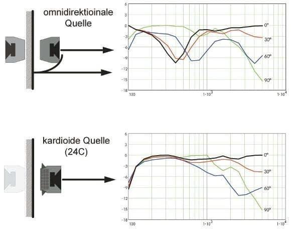 Vergleich der resultierenden Frequenzgänge im Raum bei der Wandmontage einer einfachen Quelle (oben) und einer Kardioid- Quelle (unten), jeweils mit der durch die schallharte Wand entstehenden Spiegelquelle