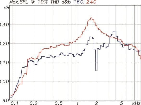 Maximalpegelmessung mit Sinusburst-Signalen für maximal 10% Verzerrungen für eine 16C (blau) und für eine 24C (rot)