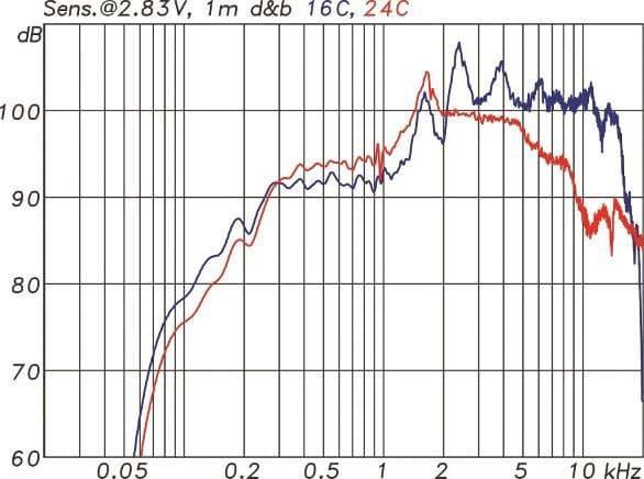 Frequenzgang und Sensitivity der 16C (blau) und 24C (rot). Beide Kurven beziehen sich auf 2,83V/1m