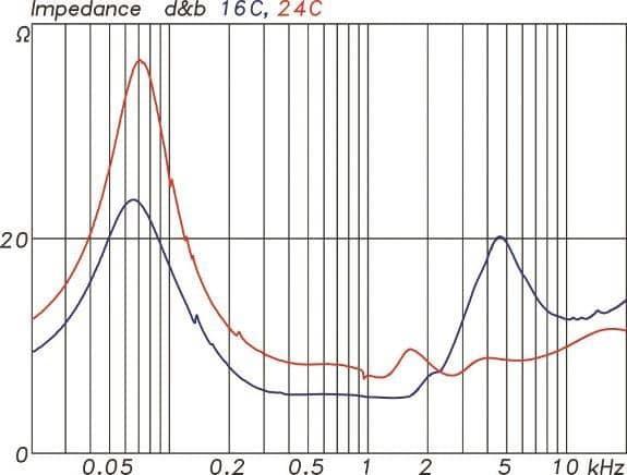 Impedanzverlauf der 16C (blau) und 24C (rot)