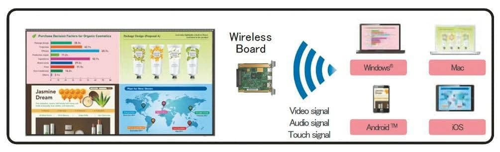 Wireless Receiver Board