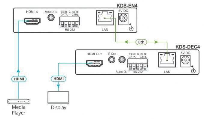 Kramer Electronics KDS-EN4/-DEC4 Encoder/Decoder mit H.264-Kompression