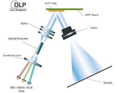 Schema einer LED-1-Chip-DLP-Laserprojektion