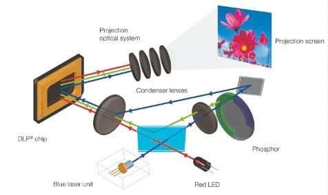 Casio war einer der ersten Pioniere mit Laser-Phosphor- und Hybrid-Systemen.