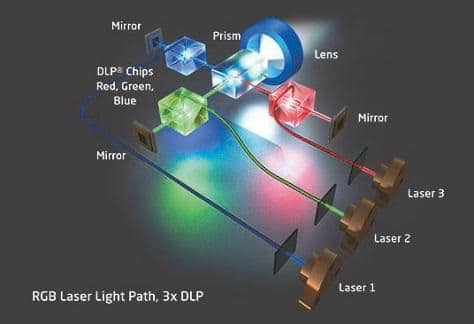 Schema einer RGB-Laserprojektion in Kombination mit 3-Chip DLP