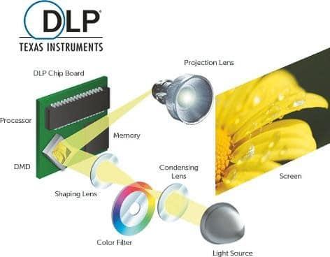 Schema der 1-Chip-DLP-Projektion