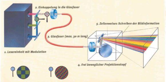 Schematische Zeichnung des Schneider RGB-Lasers