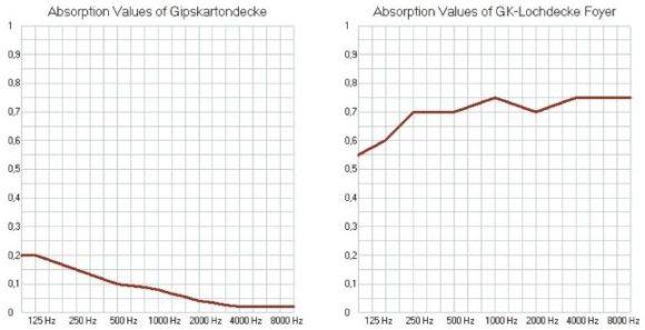 Absorptionsverhalten einer geschlossenen Gipskartondecke (links) im Vergleich zu einer gelochten GK-Platte