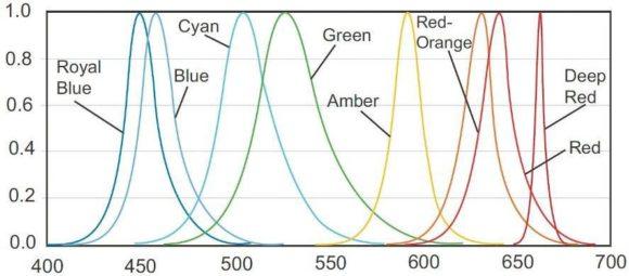 Farbspektren der LED-Serie Rebel von Luxeon