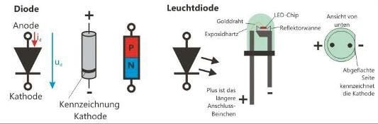 Schaltbild der Diode und der Leuchtdiode