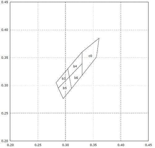 Grafische Darstellung der möglichen Farborte, die diese LED innerhalb ihres Bin annehmen kann