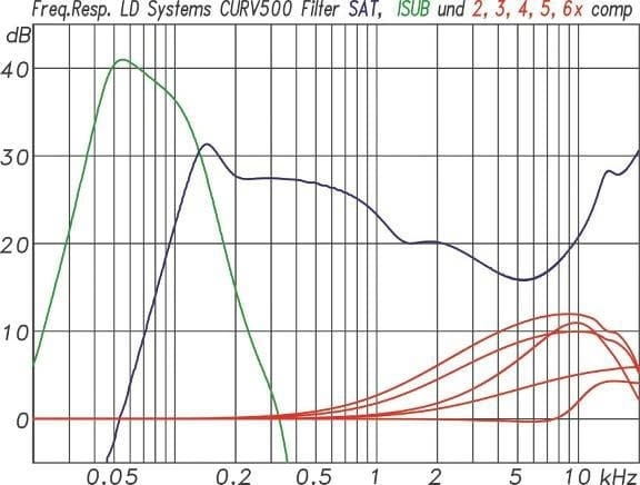 Filterfrequenzgänge des IAMPs