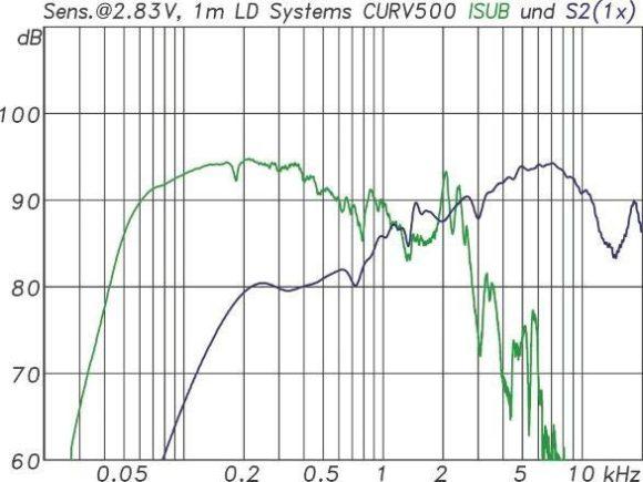 Frequenzgang des Subwoofers(grün) und eines einzelnen S2 Satelliten(blau)