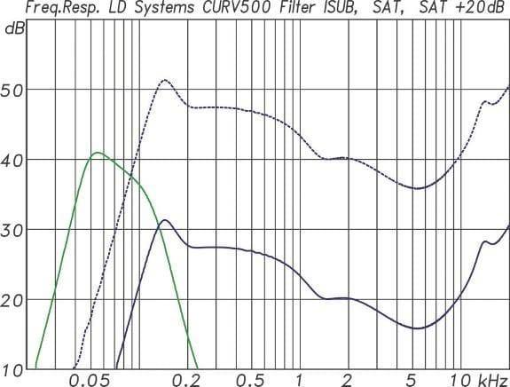 ABB. 05: Standardfilterfunktion für den Subwoofer(grün) und für einen S2 Satelliten(blau). Die Pegelverhältnisse müssen noch entsprechend angepasst werden (gestrichelte blaue Linie).