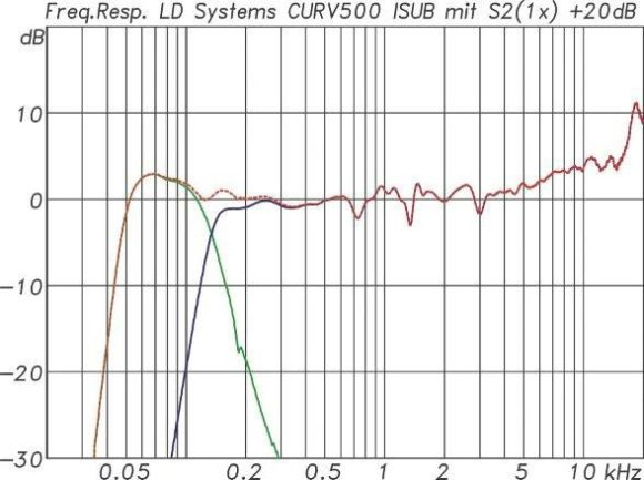 ABB. 06: Frequenzgänge Curv 500 Satellit S2(blau) und Subwoofer ISUB(grün) mit IAMP. Beide Wege ergänzen sich bestens. Summenfunktion in Rot.