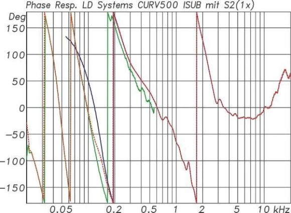 ABB. 07: Phasengänge Curv 500 Satellit S2(blau) und Subwoofer ISUB(grün) mit IAMP. Im Übergangsbereich bei 135 Hz liegen die Phasenverläufe dicht beieinander.