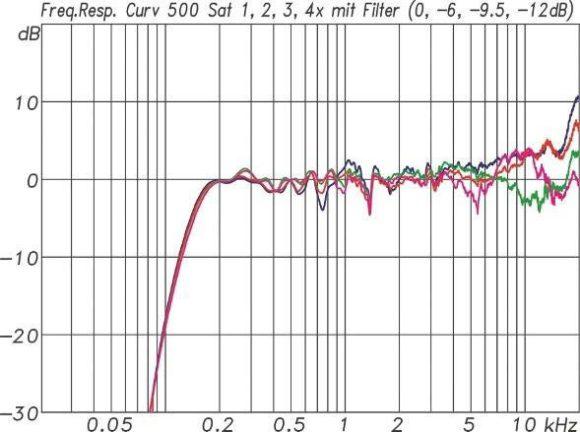 ABB. 09: Frequenzgänge von 1, 2, 3 und 4 Satelliten zusammen mit den zugehörigen Filtereinstellungen und einer entsprechenden Pegelanpassung. Die Kurven nähern sich damit gut an.