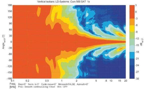 ABB. 11: Vertikale Isobaren eines einzelnen S2 Satelliten