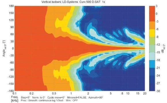 ABB. 12: Vertikale Isobaren eines D-SAT-Satelliten mit einem deutlichen engeren Abstrahlverhalten im Vergleich zu zwei S2 (siehe ABB. 13 links)