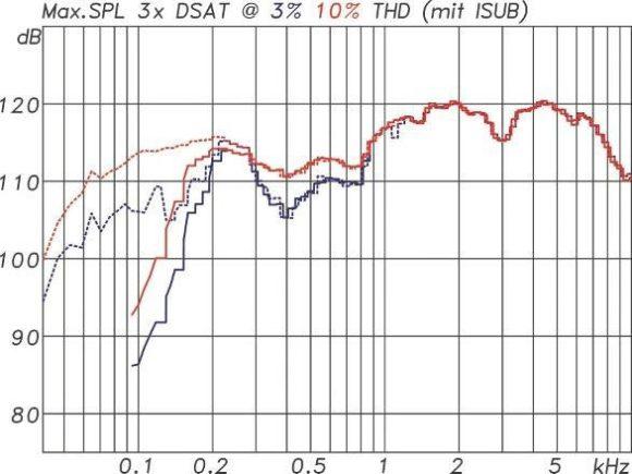ABB. 14: Maximalpegel der Curv 500 bezogen auf 1 m Entfernung unter Vollraumbedingungen gemessen mit 185 ms Sinusburst-Signalen mit drei D-SATSatelliten. Gestrichelte Kurven in der Kombination mit einem ISUB Subwoofer