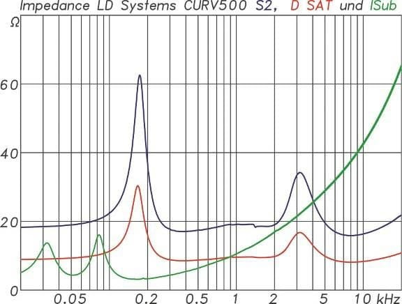 Impedanzverlaufe