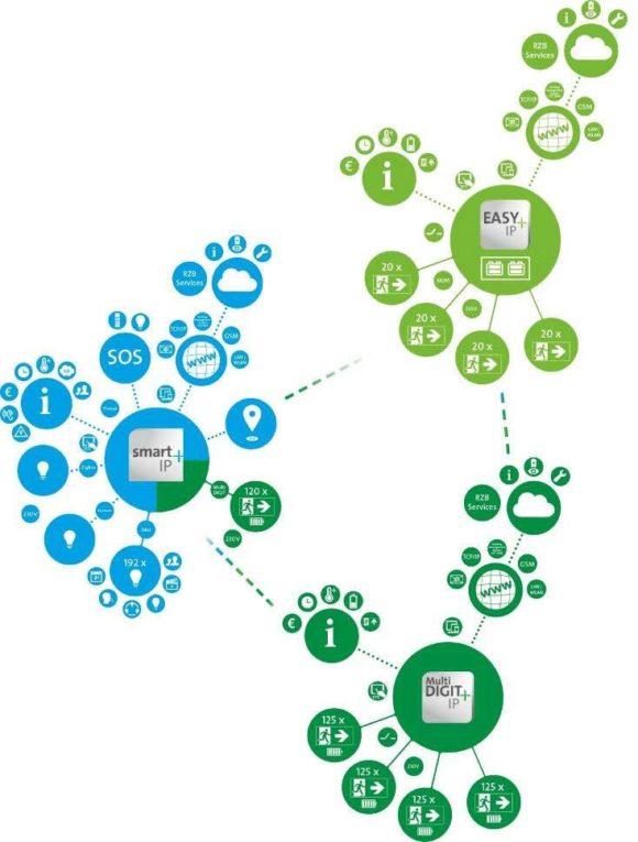 System smart+IP von RZB