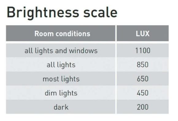 Lux-Werte in Räumen