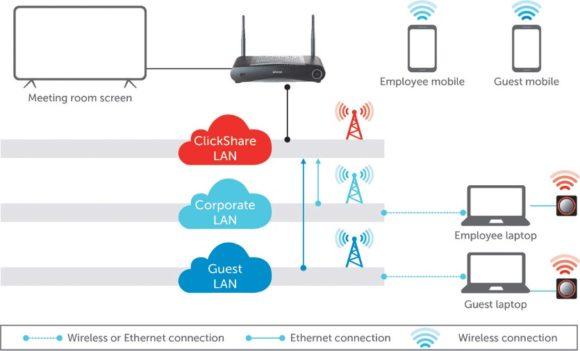 Netzwerkintegration ClickShare