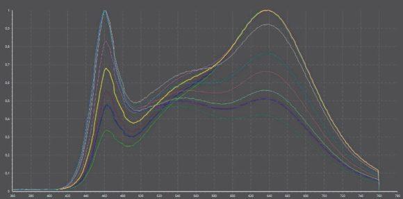 Verschiebung der Farbspektren bei Überblenden von den warmweißen LEDs zu den kaltweißen LED-Chips
