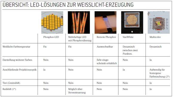 Tabelle Übersicht LED-Lösungen zur Weisslicht-Erzeugung