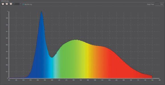 Spektralverlauf einer hochwertigen Weißlicht-LED