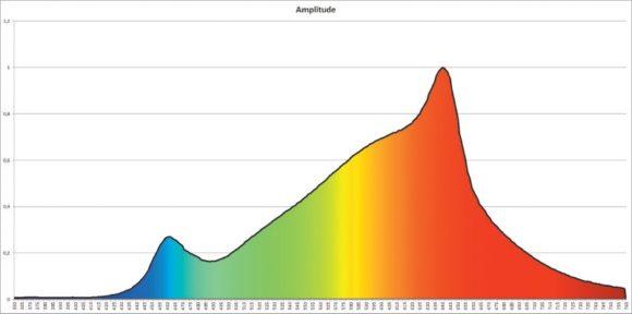 Peaks der blauen und roten LED-Chips