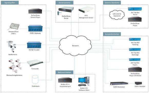 Informationssystem der Elbphilharmonie PerfectShow
