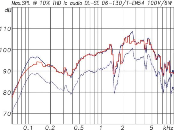 ic audio DL Design Serie Maximalpegel des DL-SE 06-130