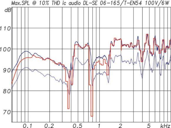 ic audio DL Design Serie Maximalpegel des DL-SE 06-165