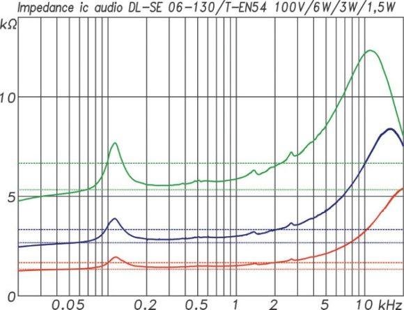 ic audio DL Design Serie Impedanzkurven DL-SE 06-130