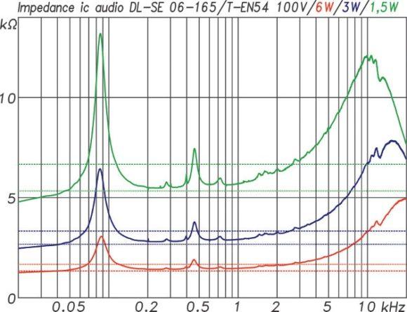ic audio DL Design Serie ABB. 02: Impedanzkurven DL-SE 06-165 für die Abgriffe 6 W(rt), 3 W(bl) und 1,5 W(gr). Dazu gestrichelt jeweils die Nennimpedanz und als gepunktete Linie der Minimalwert (20 %), der im Arbeitsbereich nicht unterschritten werden darf. Der Wert wird in allen drei Fällen ab 80 Hz aufwärts eingehalten. Die Grundresonanz des Treibers in seinem Gehäuse liegt bei 86 Hz.