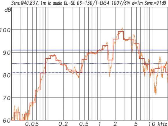 ic audio DL Design Serie Frequenzgang und Sensitivity des DL-SE 06-130