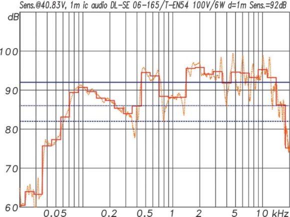 ic audio DL Design Serie Frequenzgang und Sensitivity des DL-SE 06-165